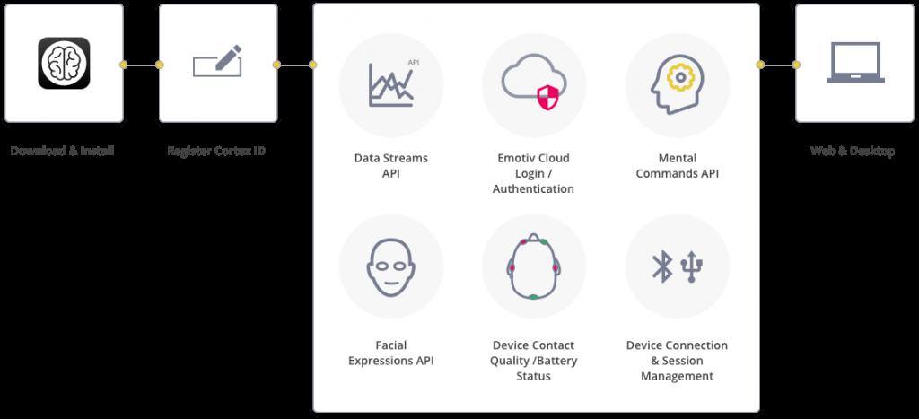 developers developer cortex emotiv diagram