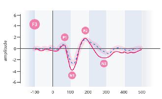 EEG signal quality emotiv epoc+