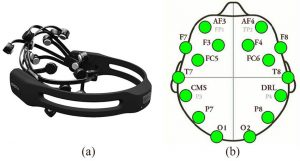 EMOTIV EPOC+ spatial mapping of the electrodes on the scalp