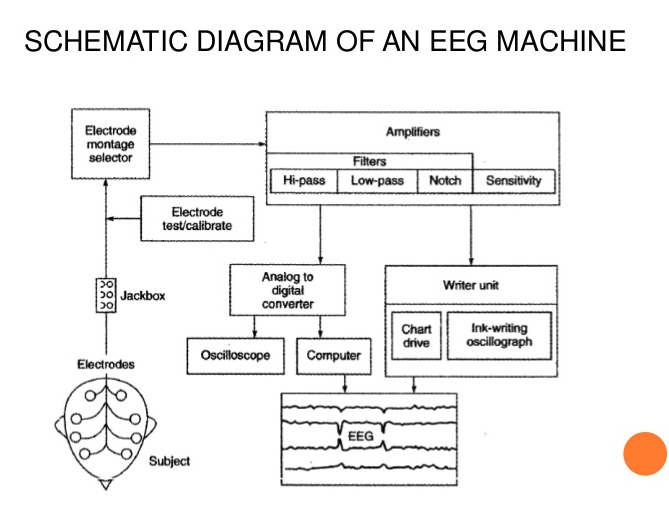 EEG Machine Diagram depicts the structure of a modern EEG Machine from the subject to the data retrieved.
