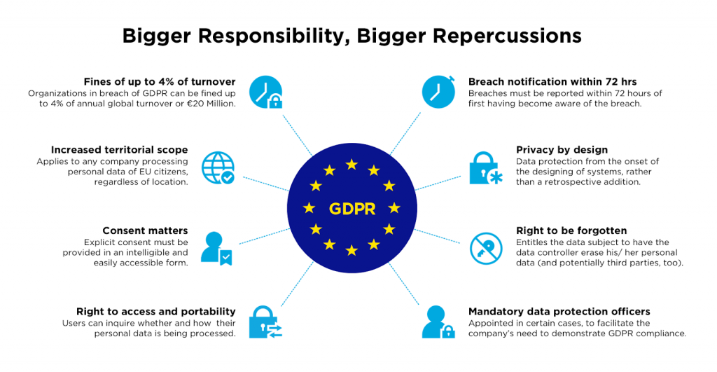 GDPR diagram explains the liberties users have with their data through guidelines that companies must abide by according to the General Data Protection Regulation.